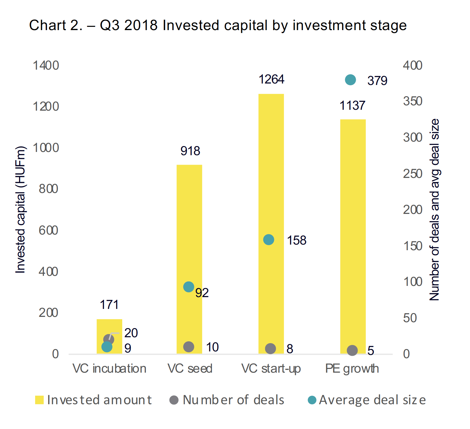 Chart 2. – Q3 2018 Invested capital by investment stage