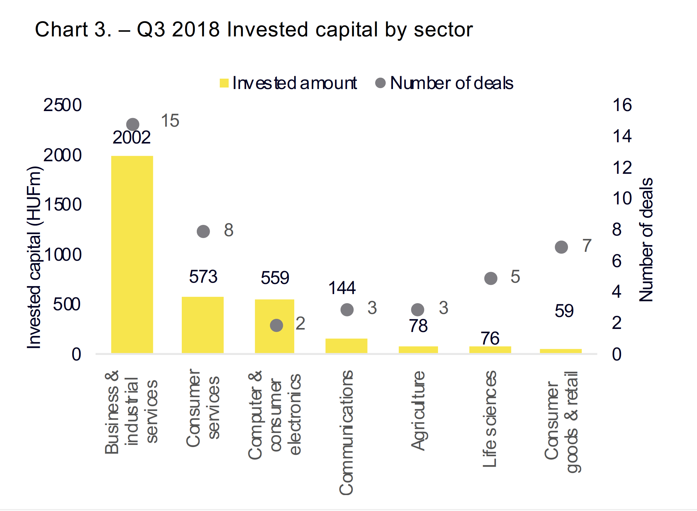 Chart 3. – Q3 2018 Invested capital by sector