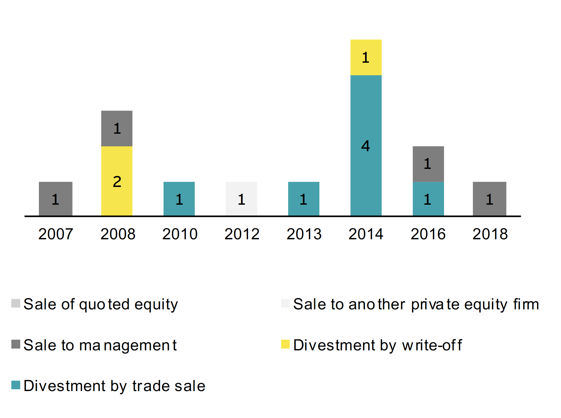 Chart 5. – Q3 2018 Divestments based on year of first investment and form of exit